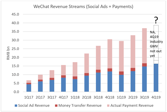 Tencent (Ex-Gaming): An Analysis By Product