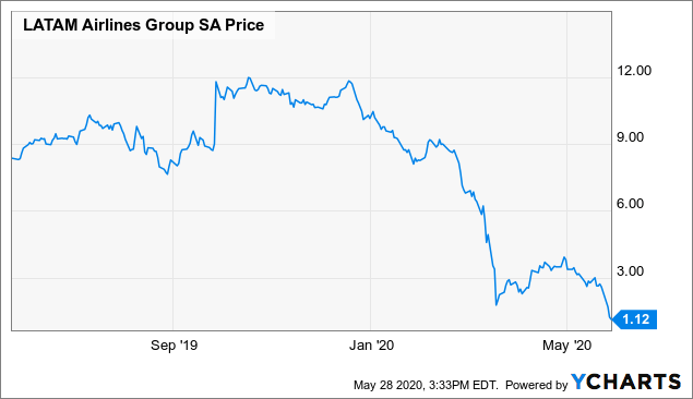 Delta Air Lines' LATAM Investment Goes Up In Smoke (NYSE:DAL)