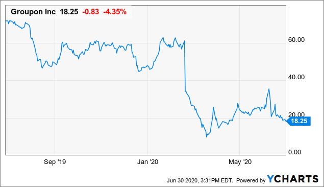 Groupon: It's A Mess (NASDAQ:GRPN)