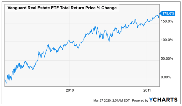 What I Wish I Knew Before Investing In REITs