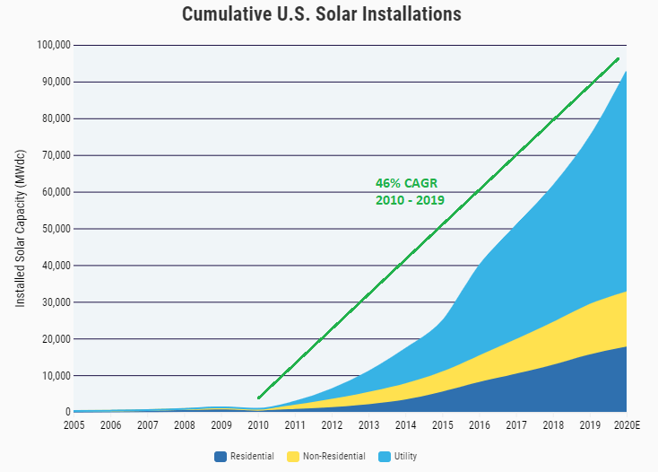 seekingalpha.com - James Cherry - Feeling The Power With First Solar (NASDAQ:FSLR)