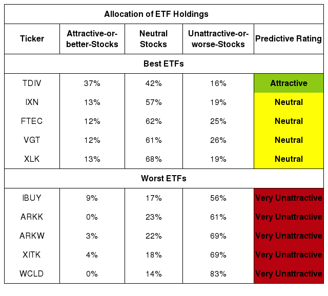 Best And Worst Q3 2020: Technology ETFs And Mutual Funds