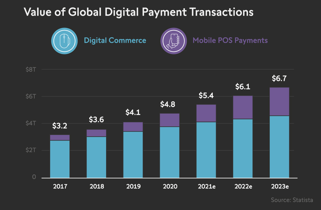 ETFMG Prime Mobile Payments ETF: Investing In The Digital Payments Industry (NYSEARCA:IPAY)