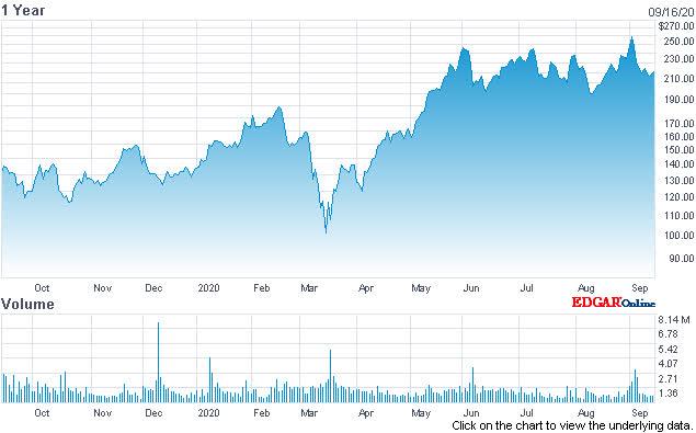 Cloud Stocks: Analysis Of MongoDB's PaaS Strategy (NASDAQ:MDB)