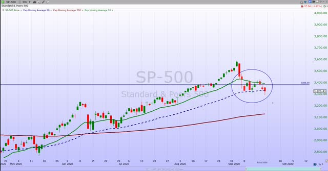 S&P 500 Weekly Update: Relax, This Sector Rotation Is Healthy
