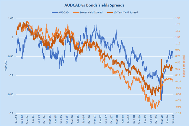 3 Reasons To Sell The Australian Dollar Against Canadian Dollar