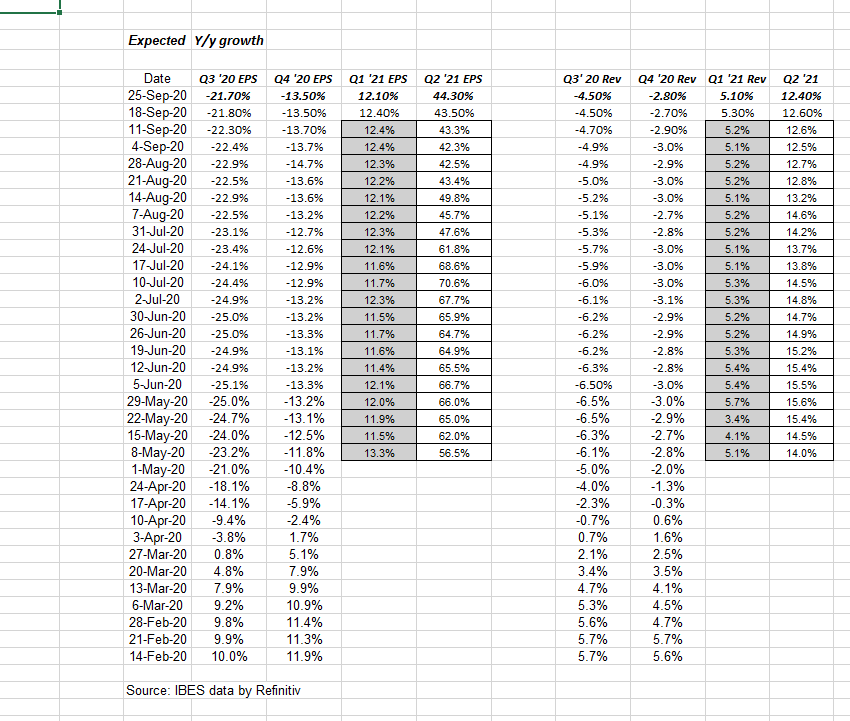 Weekly Earnings Update: Sequential Decline In S&P 500 Earnings