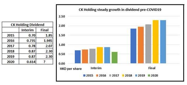 CK Hutchison Holdings: Great Value At Present Level (OTCMKTS:CKHUY)