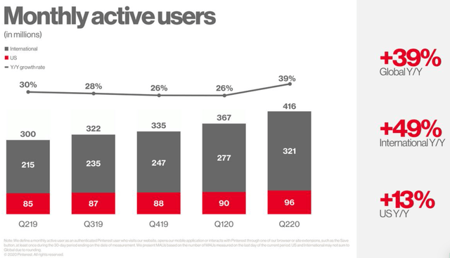 Much Upside Left In Pinterest (NYSE:PINS)
