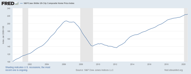 This Isn't Recessionary - Case Shiller Up 4.8%