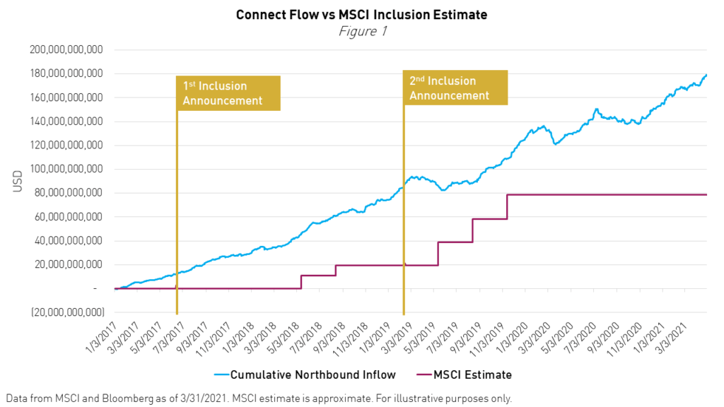 seekingalpha.com - Brendan Ahern - Institutions Are Not Waiting On MSCI China A-Share Inclusion