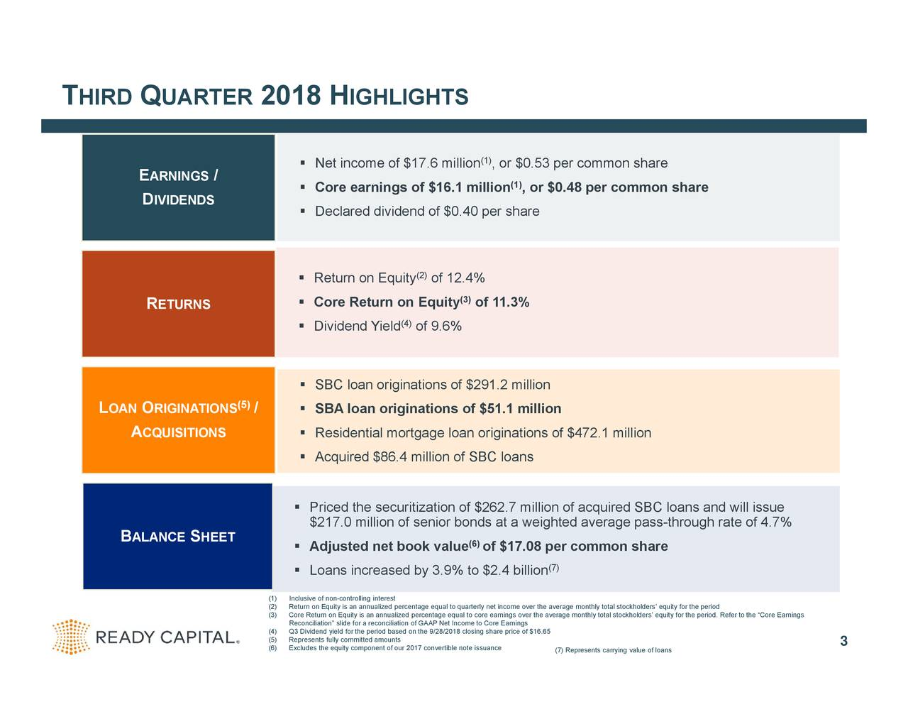 """gh rate of 4.7% ns and will issue ity for the period. Refer to the """"Core Earnings (7) Represents carrying value of loans (7) , or $0.48 per common share (1) , or $0.53 per common share iginations of $472.1 million (1) of 11.3% of $17.08rly ing share price of $16.65ge monthly total stockholders' equit (6) (3) of 12.4% (2) of 9.6% (4) conciliation of GAAP Net Income t IGHLIGHTS NetC icrDmealaf$1gsRetuCrorDnvEdtuiyYoielEquityoaicintielPri$217Adjusted net book valuends at a weighted average pass-throu              Reconciliation"""" slide for a re (1)(2ltirnontyoalqlarlneizsaetalgteoeqquuaartleto cerceeqnutablolesnote i 2018 H / (5) / SEET UARTER ARNINGSDENDS ETURNS RIGINATIONS Q E D R O CQUISITIONS A ALANCE B LAN HIRD T"""