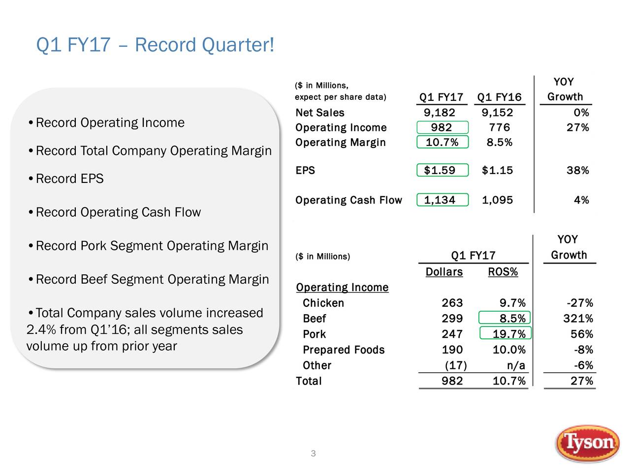 ($ in Millions, YOY expect per share dataQ1 FY17 Q1 FY16 Growth Net Sales 9,182 9,152 0% Record Operating Income Operating Income 982 776 27% Operating Margin 10.7% 8.5% Record Total Company Operating Margin EPS $1.59 $1.15 38% Record EPS Operating Cash Flow 1,134 1,095 4% Record Operating Cash Flow Record Pork Segment Operating Margin YOY ($ in Millions) Q1 FY17 Growth Record Beef Segment Operating Margin Dollars ROS% Operating Income Chicken 263 9.7% -27% Total Company sales volume increased Beef 299 8.5% 321% 2.4% from Q116; all segments sales Pork 247 19.7% 56% volume up from prior year Prepared Foods 190 10.0% -8% Other (17) n/a -6% Total 982 10.7% 27% 3