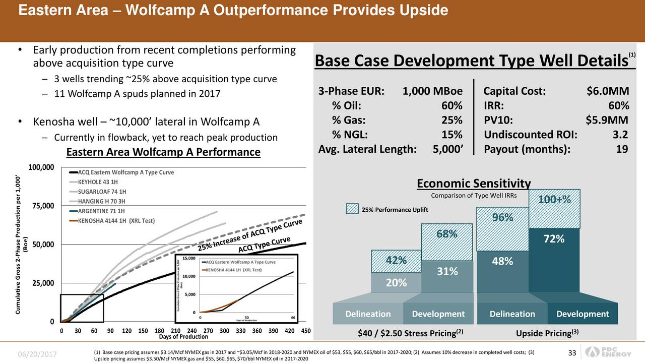 PDC Energy (PDCE) Presents At Wells Fargo West Coast