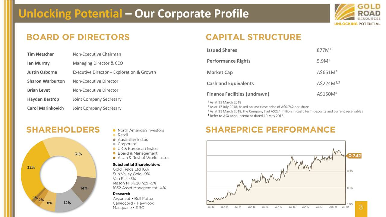 BOARD OF DIRECTORS CAPITAL STRUCTURE 1 Issued Shares 877M Tim Netscher Non-Executive Chairman Ian Murray Managing Director & CEO Performance Rights 5.9M 1 Justin Osborne Executive Director – Exploration & Growth Market Cap A$651M² Sharon Warburton Non-Executive Director 1,3 Cash and Equivalents A$224M Brian Levet Non-Executive Director 4 Finance Facilities (undrawn) A$150M Hayden Bartrop Joint Company Secretary 1As at 31 March 2018 2As at 12 July 2018, based on last close price of A$0.742per share Carol Marinkovich Joint Company Secretary 3As at 31 March 2018, the Company had A$224 million in cash, term deposits and current receivables 4Refer to ASX announcement dated 10 May 2018 SHAREHOLDERS SHAREPRICE PERFORMANCE 3