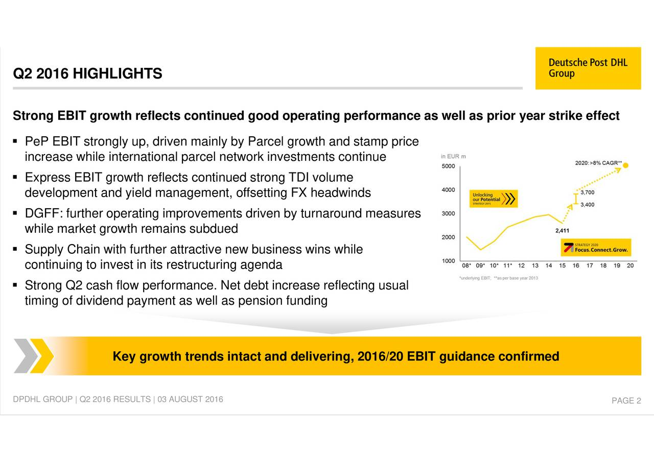 ing, 2016/20 EBIT guidance confirmed ting performance as well as prior year strike effect driven by turnaround measures Parcel growth and stamp price ent, offsetting FX headwindsrease reflecting usual cel network investments continue Key growth trends intact and deliver PePincExdresslEpmIegtowdtyrellctscagetnued strong TDI volumeepsew Q2 201 StrHgGEBLGgHroth relectscontinued good opDPDHL GROUP | Q2 2016 RESULTS | 03 AUGUST 2016