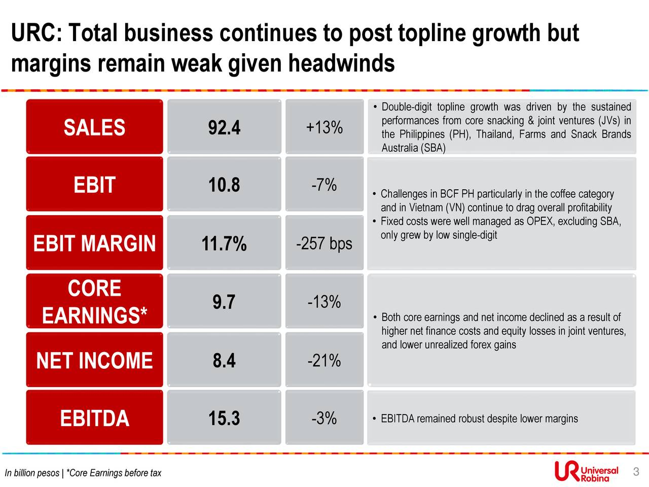 margins remain weak given headwinds • Double-digit topline growth was driven by the sustained performances from core snacking & joint ventures (JVs) in SALES 92.4 +13% the Philippines (PH), Thailand, Farms and Snack Brands Australia (SBA) EBIT 10.8 -7% • Challenges in BCF PH particularly in the coffee category and in Vietnam (VN) continue to drag overall profitability • Fixed costs were well managed as OPEX, excluding SBA, EBIT MARGIN 11.7% -257 bps only grew by low single-digit CORE 9.7 -13% • Both core earnings and net income declined as a result of EARNINGS* higher net finance costs and equity losses in joint ventures, and lower unrealized forex gains NET INCOME 8.4 -21% EBITDA 15.3 -3% • EBITDAremained robust despite lower margins In billion pesos   *Core Earnings before tax 3