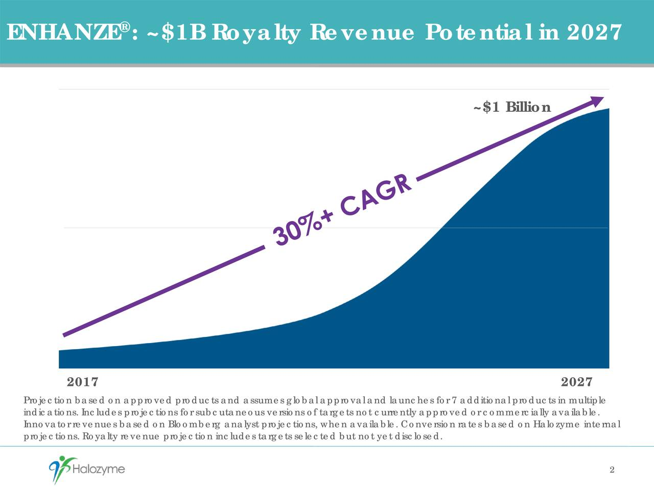 ENHANZE : ~$1B Royalty Revenue Potential in 2027 ~$1 Billion 2017 2027 Projection based on approved products and assumes global approval and launches for 7 additional products in multiple Innovator revenues based on Bloomberg analyst projections, when available. Conversion rates based onHalozyme internalle. projections. Royalty revenue projection includes targets selected but not yet disclosed. 2
