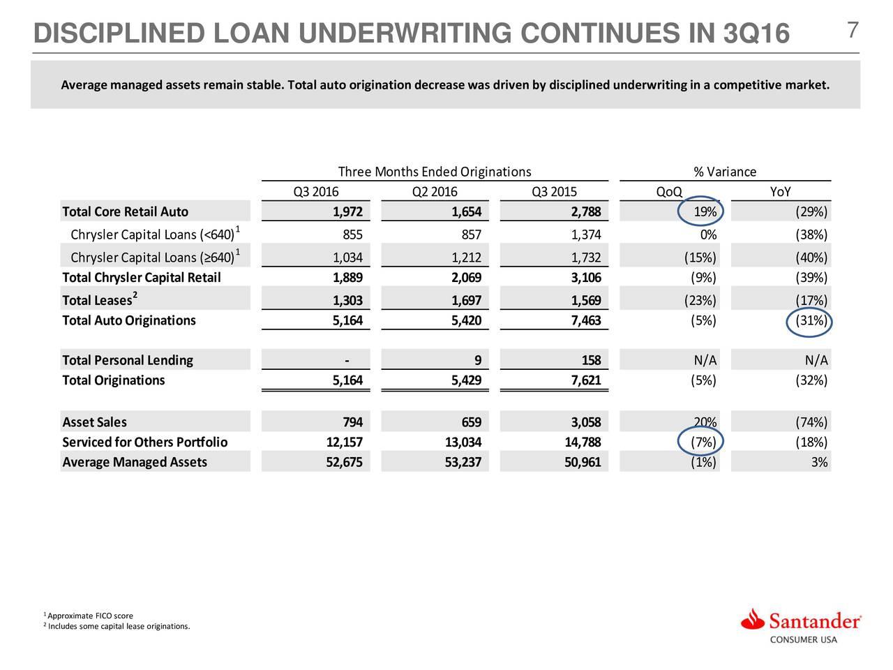 Santander Consumer USA Holdings Inc 2016 Q3