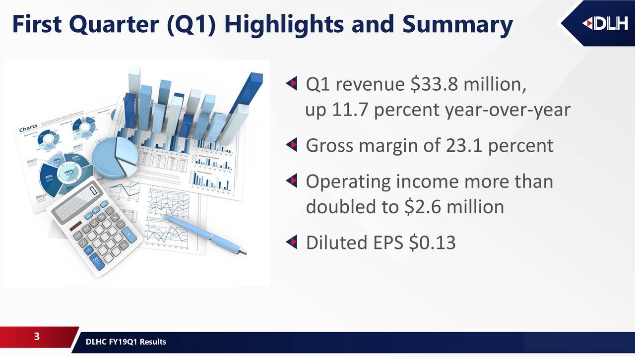 Q1 revenue $33.8 million, up 11.7 percent year-over-year Gross margin of 23.1 percent Operating income more than doubled to $2.6 million Diluted EPS $0.13 3 DLHC FY19Q1 Results 05/16/2018