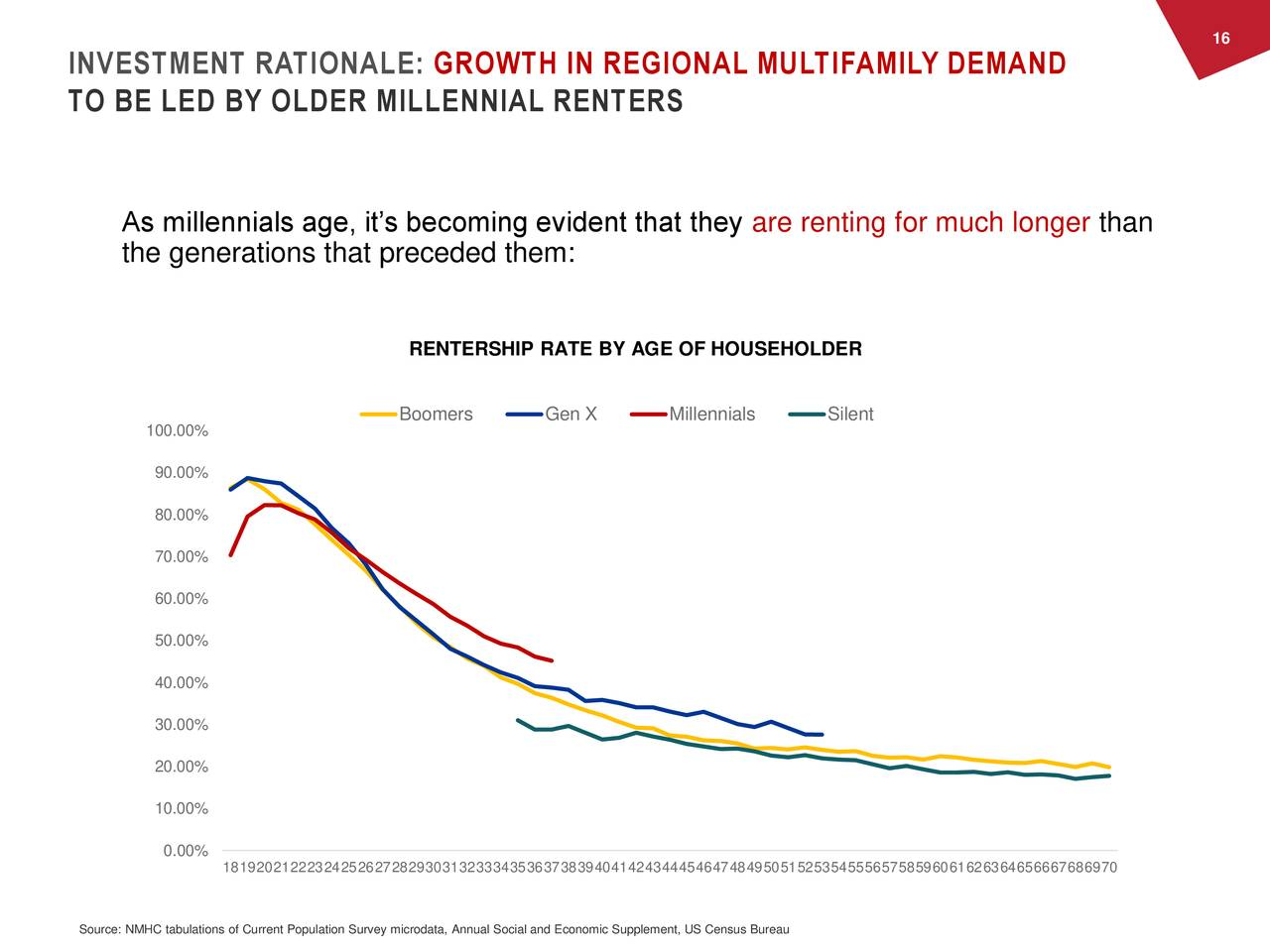 INVESTMENT RATIONALE: GROWTH IN REGIONAL MULTIFAMILY DEMAND TO BE LED BY OLDER MILLENNIAL RENTERS As millennials age, it's becoming evident that they are renting for much longer than the generations that preceded them: RENTERSHIP RATE BY AGE OF HOUSEHOLDER Boomers Gen X Millennials Silent 100.00% 90.00% 80.00% 70.00% 60.00% 50.00% 40.00% 30.00% 20.00% 10.00% 0.00% 1819202122232425262728293031323334353637383940414243444546474849505152535455565758596061626364656667686970 Source: NMHC tabulations of Current Population Survey microdata, Annual Social and Economic Supplement, US Census Bureau
