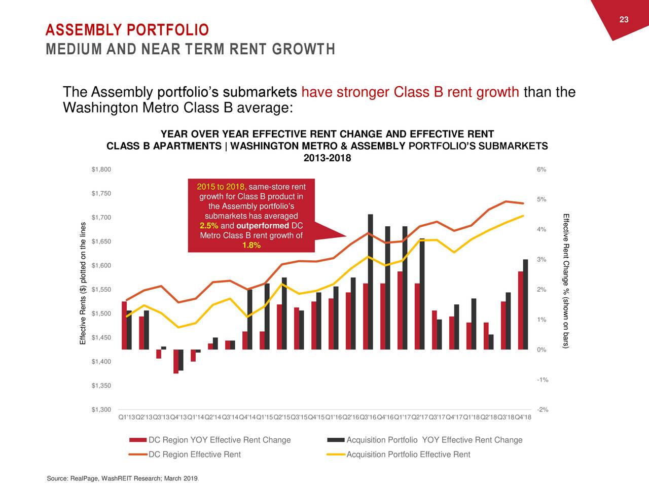 ASSEMBLY PORTFOLIO MEDIUM AND NEAR TERM RENT GROWTH The Assembly portfolio's submarkets have stronger Class B rent growth than the Washington Metro Class B average: YEAR OVER YEAR EFFECTIVE RENT CHANGE AND EFFECTIVE RENT CLASS B APARTMENTS | WASHINGTON METRO & ASSEMBLY PORTFOLIO'S SUBMARKETS 2013-2018 $1,800 6% 2015 to 2018, same-store rent $1,750 growth for Class B product in 5% the Assembly portfolio's Effective Rent Change $1,700 submarkets has averaged 2.5% and outperformed DC 4% $1,650 Metro Class B rent growth of 1.8% 3% $1,600 % (shown on bars) $1,550 2% R$1,500$) plotted on the lines 1% $1,450 Effective 0% $1,400 -1% $1,350 $1,300 -2% Q1'13Q2'13Q3'13Q4'13Q1'14Q2'14Q3'14Q4'14Q1'15Q2'15Q3'15Q4'15Q1'16Q2'16Q3'16Q4'16Q1'17Q2'17Q3'17Q4'17Q1'18Q2'18Q3'18Q4'18 DC Region YOY Effective Rent Change Acquisition Portfolio YOY Effective Rent Change DC Region Effective Rent Acquisition Portfolio Effective Rent Source: RealPage, WashREIT Research; March 2019.