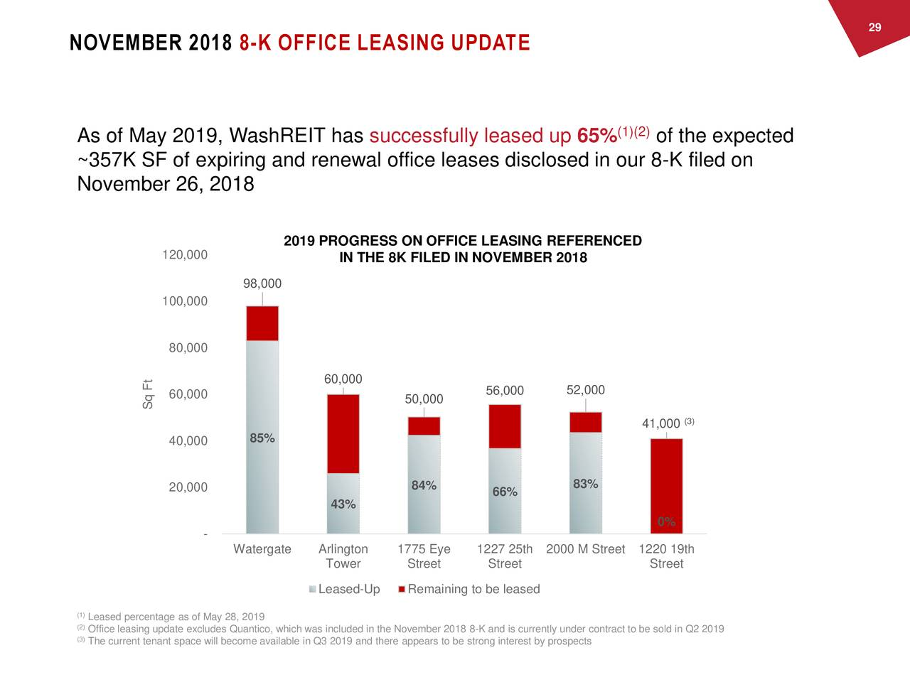 NOVEMBER 2018 8-K OFFICE LEASING UPDATE (1)(2) As of May 2019, WashREIT has successfully leased up 65% of the expected ~357K SF of expiring and renewal office leases disclosed in our 8-K filed on November 26, 2018 2019 PROGRESS ON OFFICE LEASING REFERENCED 120,000 IN THE 8K FILED IN NOVEMBER 2018 98,000 100,000 80,000 60,000 60,000 56,000 52,000 Sq Ft 50,000 (3) 41,000 40,000 85% 20,000 84% 66% 83% 43% 0% - Watergate Arlington 1775 Eye 1227 25th 2000 M Street 1220 19th Tower Street Street Street Leased-Up Remaining to be leased (1Leased percentage as of May 28, 2019 (2Office leasing update excludes Quantico, which was included in the November 2018 8-K and is currently under contract to be sold in Q2 2019 (3The current tenant space will become available in Q3 2019 and there appears to be strong interest by prospects