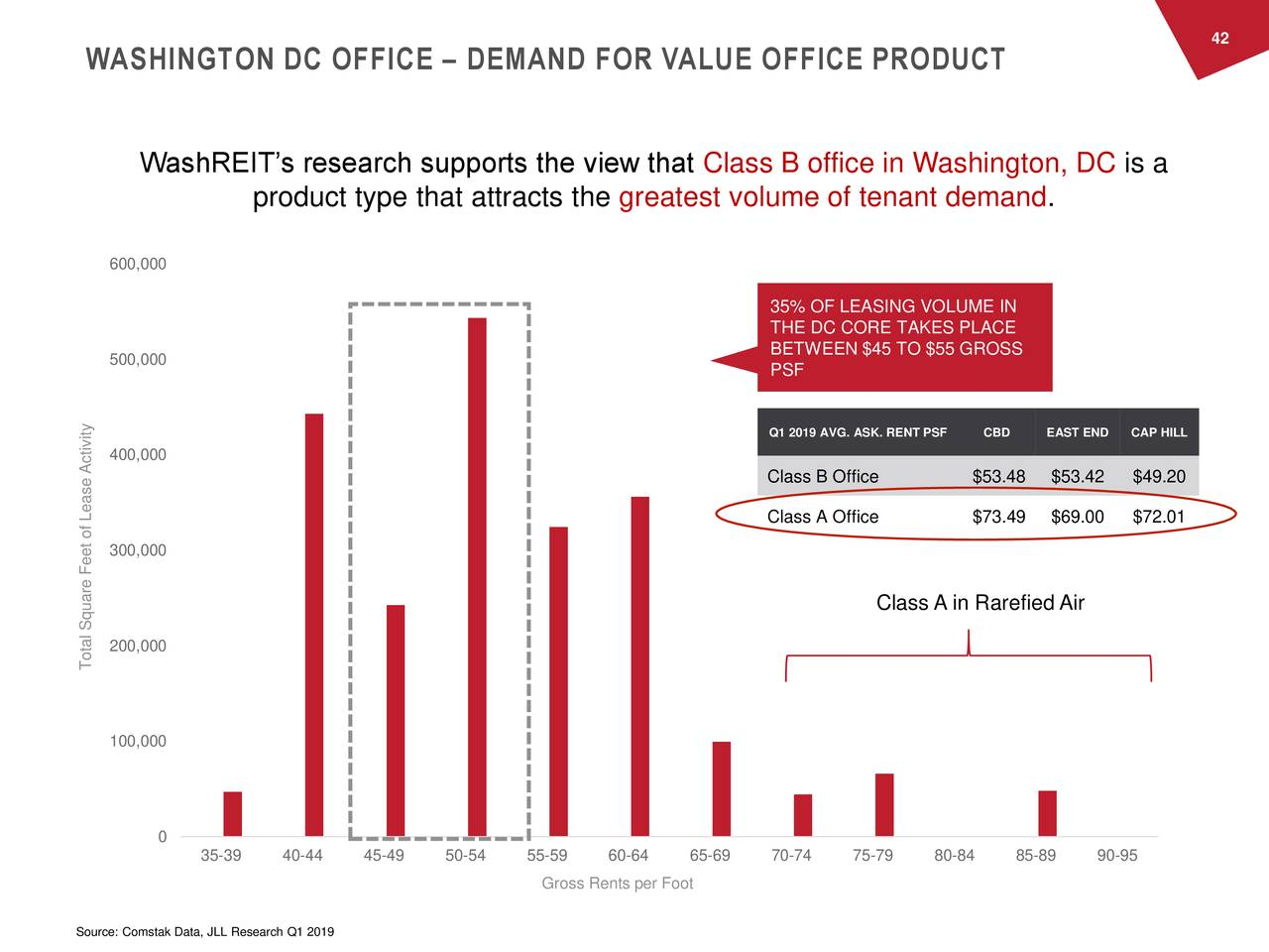 WASHINGTON DC OFFICE – DEMAND FOR VALUE OFFICE PRODUCT WashREIT's research supports the view that Class B office in Washington, DC is a product type that attracts the greatest volume of tenant demand. 600,000 35% OF LEASING VOLUME IN THE DC CORE TAKES PLACE 500,000 BETWEEN $45 TO $55 GROSS PSF Q1 2019 AVG. ASK. RENT PSCBD EAST END CAP HILL 400,000 Class B Office $53.48 $53.42 $49.20 Class A Office $73.49 $69.00 $72.01 300,000 Class A in RarefiedAir 200,000 Total Square Feet of Lease Activity 100,000 0 35-39 40-44 45-49 50-54 55-59 60-64 65-69 70-74 75-79 80-84 85-89 90-95 Gross Rents per Foot Source: Comstak Data, JLL Research Q1 2019