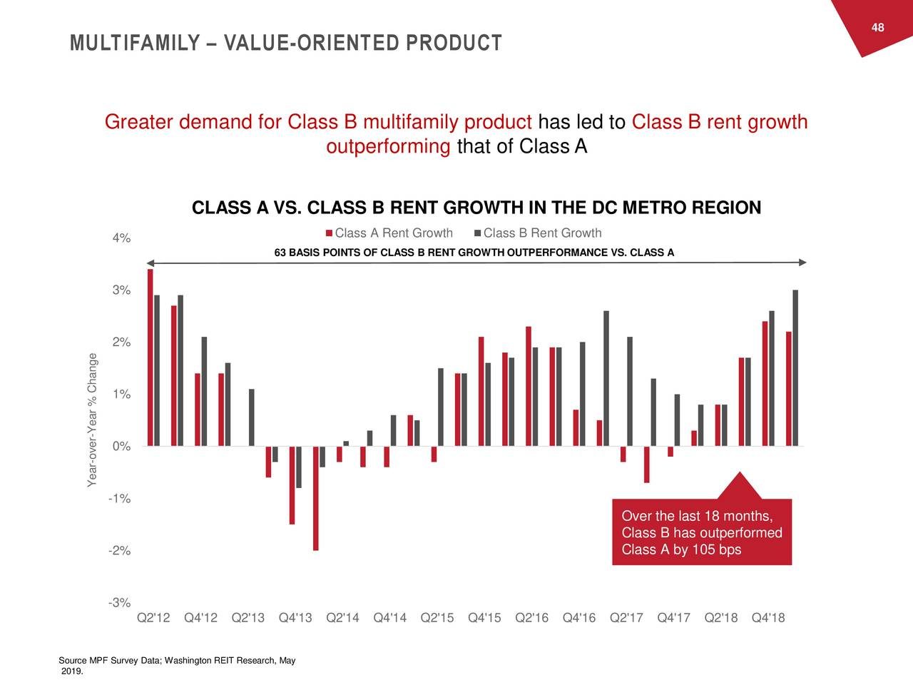 MULTIFAMILY – VALUE-ORIENTED PRODUCT Greater demand for Class B multifamily product has led to Class B rent growth outperforming that of Class A CLASS A VS. CLASS B RENT GROWTH IN THE DC METRO REGION Class A Rent Growth Class B Rent Growth 4% 63 BASIS POINTS OF CLASS B RENT GROWTH OUTPERFORMANCE VS. CLASS A 3% 2% 1% Year % Change - 0% -ver Year -1% Over the last 18 months, Class B has outperformed -2% Class A by 105 bps -3% Q2'12 Q4'12 Q2'13 Q4'13 Q2'14 Q4'14 Q2'15 Q4'15 Q2'16 Q4'16 Q2'17 Q4'17 Q2'18 Q4'18 Source MPF Survey Data; Washington REIT Research, May 2019.
