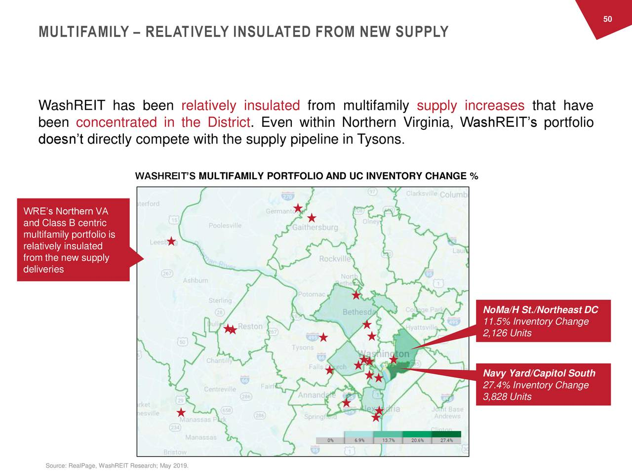 MULTIFAMILY – RELATIVELY INSULATED FROM NEW SUPPLY WashREIT has been relatively insulated from multifamily supply increases that have been concentrated in the District. Even within Northern Virginia, WashREIT's portfolio doesn't directly compete with the supply pipeline in Tysons . WASHREIT'S MULTIFAMILY PORTFOLIO AND UC INVENTORY CHANGE % WRE's Northern VA and Class B centric multifamily portfolio is relatively insulated from the new supply deliveries NoMa/H St./Northeast DC 11.5% Inventory Change 2,126 Units Navy Yard/Capitol South 27.4% Inventory Change 3,828 Units Source: RealPage, WashREIT Research; May 2019.