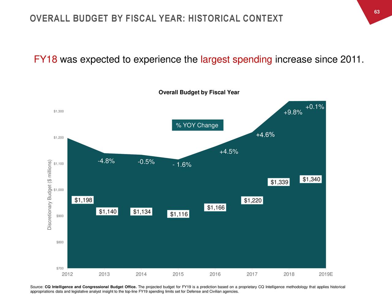 OVERALL BUDGET BY FISCAL YEAR: HISTORICAL CONTEXT FY18 was expected to experience the largest spending increase since 2011. Overall Budget by Fiscal Year $1,300 +0.1% +9.8% % YOY Change $1,200 +4.5% $1,100 -4.8% -0.5% - 1.6% $1,339 $1,340 $1,000 $1,198 $1,220 $1,166 $900 $1,140 $1,134 $1,116 Discretionary Budget ($ millions) $800 $700 2012 2013 2014 2015 2016 2017 2018 2019E Source: CQ Intelligence and Congressional Budget Office. The projected budget for FY19 is a prediction based on a proprietary CQ Intelligence methodology that applies historical