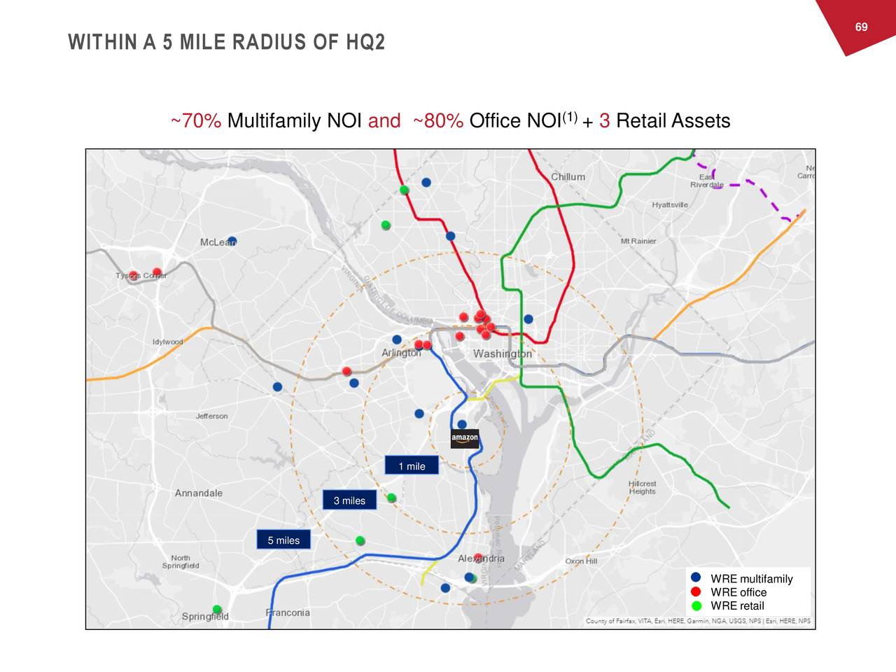 WITHIN A 5 MILE RADIUS OF HQ2 ~70% Multifamily NOI and ~80% Office NOI (1)+ 3 Retail Assets 1 mile 3 miles 5 miles WRE multifamily WRE office WRE retail