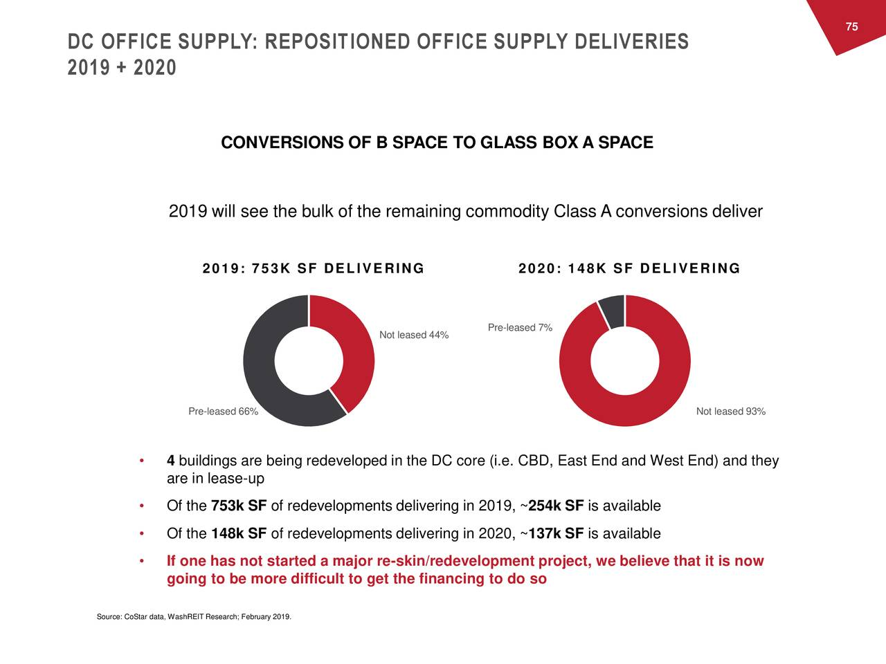 DC OFFICE SUPPLY: REPOSITIONED OFFICE SUPPLY DELIVERIES 2019 + 2020 CONVERSIONS OF B SPACE TO GLASS BOX A SPACE 2019 will see the bulk of the remaining commodity Class A conversions deliver 2019: 753K SF DELIVERING 2020: 148K SF DELIVERING Pre-leased 7% Not leased 44% Pre-leased 66% Not leased 93% • 4 buildings are being redeveloped in the DC core (i.e. CBD, East End and West End) and they are in lease-up • Of the 753k SF of redevelopments delivering in 2019, ~254k SF is available • Of the 148k SF of redevelopments delivering in 2020, ~137k SF is available • If one has not started a major re-skin/redevelopment project, we believe that it is now going to be more difficult to get the financing to do so Source: CoStar data, WashREIT Research; February 2019.