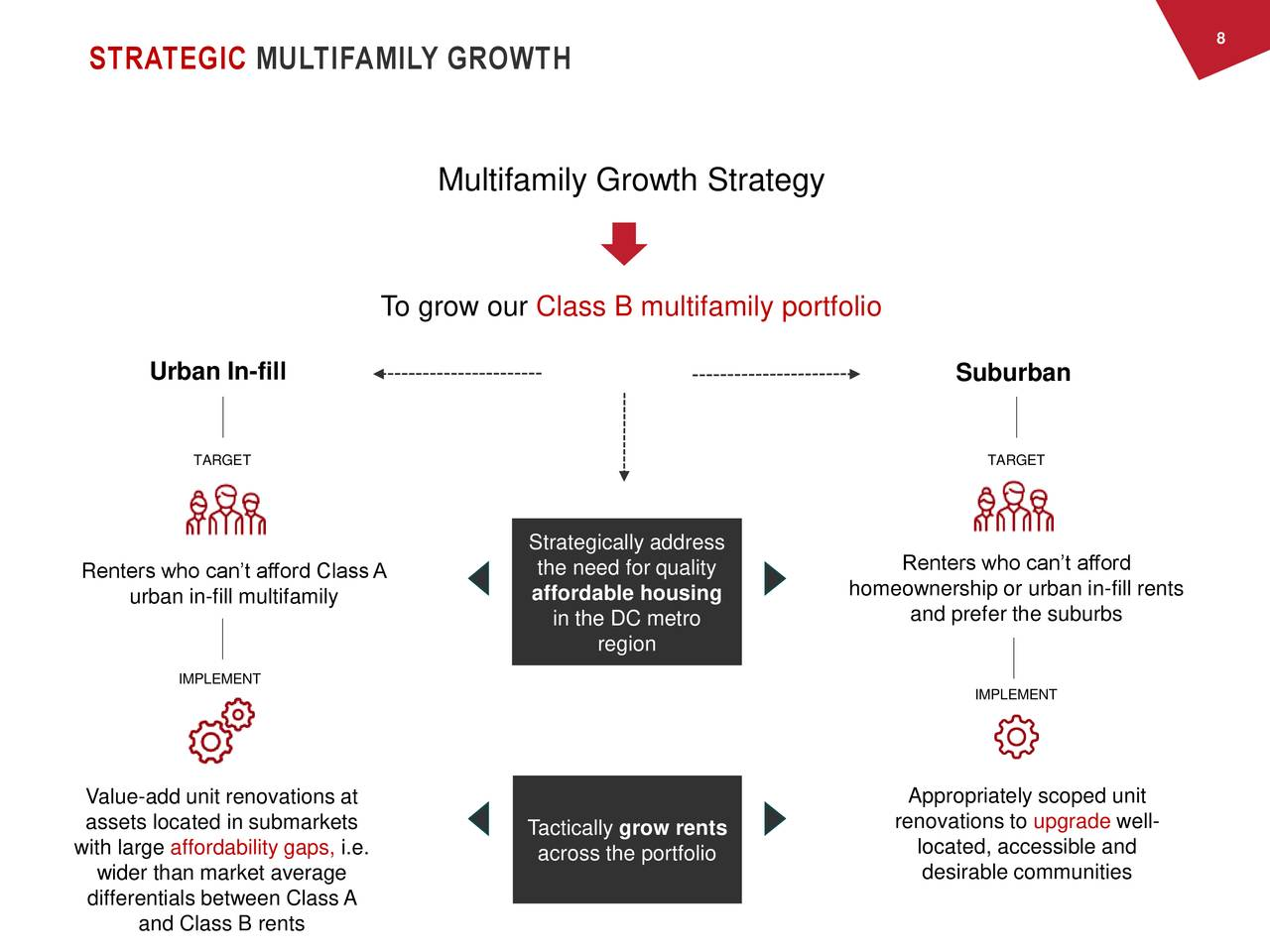 STRATEGIC MULTIFAMILY GROWTH Multifamily Growth Strategy To grow our Class B multifamily portfolio Urban In-fill Suburban TARGET TARGET Strategically address Renters who can't afford ClassA the need for quality Renters who can't afford affordable housing homeownership or urban in-fill rents urban in-fill multifamily and prefer the suburbs in the DC metro region IMPLEMENT IMPLEMENT Value-add unit renovations at Appropriately scoped unit assets located in submarkets Tactically grow rents renovations to upgrade well- with large affordability gaps, i.e. located, accessible and across the portfolio wider than market average desirable communities differentials between Class A and Class B rents
