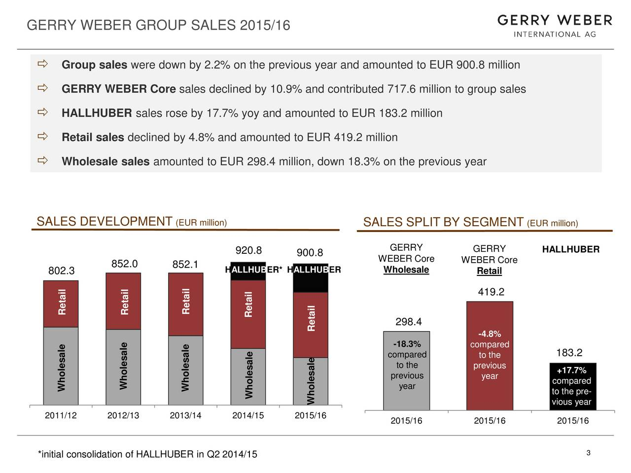 Group sales were down by 2.2% on the previous year and amounted to EUR 900.8 million GERRY WEBER Core sales declined by 10.9% and contributed 717.6 million to group sales HALLHUBER sales rose by 17.7% yoy and amounted to EUR 183.2 million Retail sales declined by 4.8% and amounted to EUR 419.2 million Wholesale sales amounted to EUR 298.4 million, down 18.3% on the previous year SALES DEVELOPMENT (EUR million) SALES SPLIT BY SEGMENT (EUR million) GERRY 920.8 900.8 GERRY HALLHUBER 852.0 852.1 WEBER Core WEBER Core 802.3 HALLHUBER* HALLHUBER Wholesale Retail 419.2 Retail Retail Retail Retail 298.4 Retail -4.8% -18.3% compared compared to the 183.2 to the previous +17.7% previous year Wholesale Wholesale Wholesale year compared Wholesale to the pre- Wholesale vious year 2011/12 2012/13 2013/14 2014/15 2015/16 2015/16 2015/16 2015/16 *initial consolidation of HALLHUBER in Q2 2014/15 3
