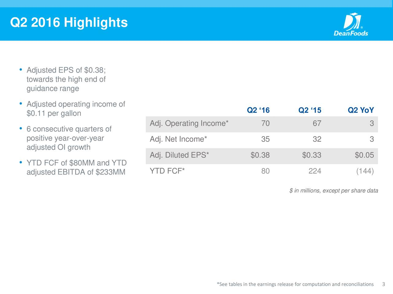 Adjusted EPS of $0.38; towards the high end of guidance range Adjusted operating income of $0.11 per gallon Q2 16 Q2 15 Q2 YoY Adj. Operating Income* 70 67 3 6 consecutive quarters of positive year-over-year Adj. Net Income* 35 32 3 adjusted OI growth Adj. Diluted EPS* $0.38 $0.33 $0.05 YTD FCF of $80MM and YTD YTD FCF* 80 224 (144) adjusted EBITDA of $233MM $ in millions, except per share data *See tables in the earnings release for comput3tion and reconciliations