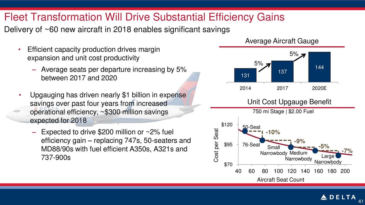 aircraft efficiency