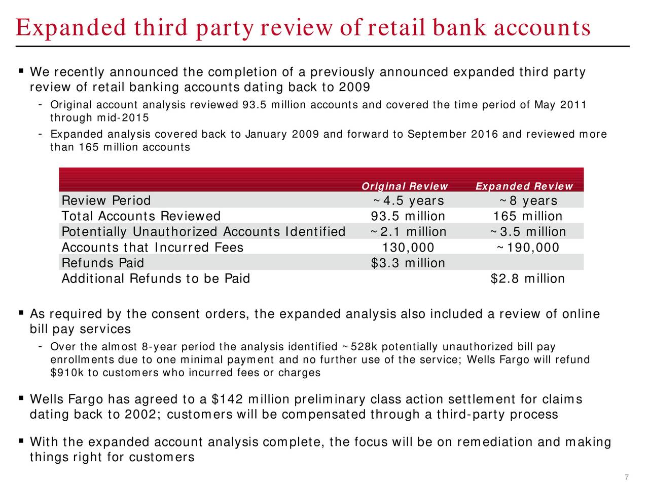 wells fargo online financial services a case study Wells fargo online financial services (b), spanish version is a harvard business (hbr) case study on finance & accounting , fern fort university provides hbr case study assignment help for just $11 our case solution is based on case study method expertise & our global insights.