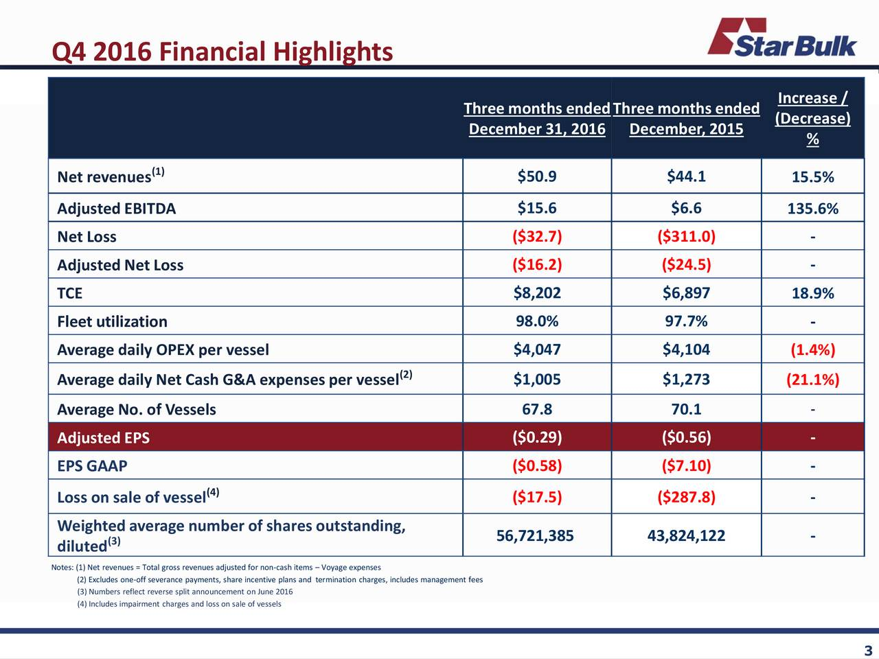 Increase / Threemonths endedThreemonths ended December 31, 2016 December, 2015 (Decrease) % Net revenues (1) $50.9 $44.1 15.5% AdjustedEBITDA $15.6 $6.6 135.6% Net Loss ($32.7) ($311.0) - AdjustedNet Loss ($16.2) ($24.5) - TCE $8,202 $6,897 18.9% Fleet utilization 98.0% 97.7% - Average daily OPEX per vessel $4,047 $4,104 (1.4%) Average daily Net Cash G&A expensesper vessel (2) $1,005 $1,273 (21.1%) Average No. of Vessels 67.8 70.1 - Adjusted EPS ($0.29) ($0.56) - EPS GAAP ($0.58) ($7.10) - (4) ($17.5) ($287.8) - Loss on sale of vessel Weightedaverage number of shares outstanding, diluted(3) 56,721,385 43,824,122 - Note(2) Excludes one-off severance payments, share incentive plans and termination charges, includes management fees (3) Numbers reflect reverse split announcement on June 2016 (4) Includes impairment charges and loss on sale of vessels