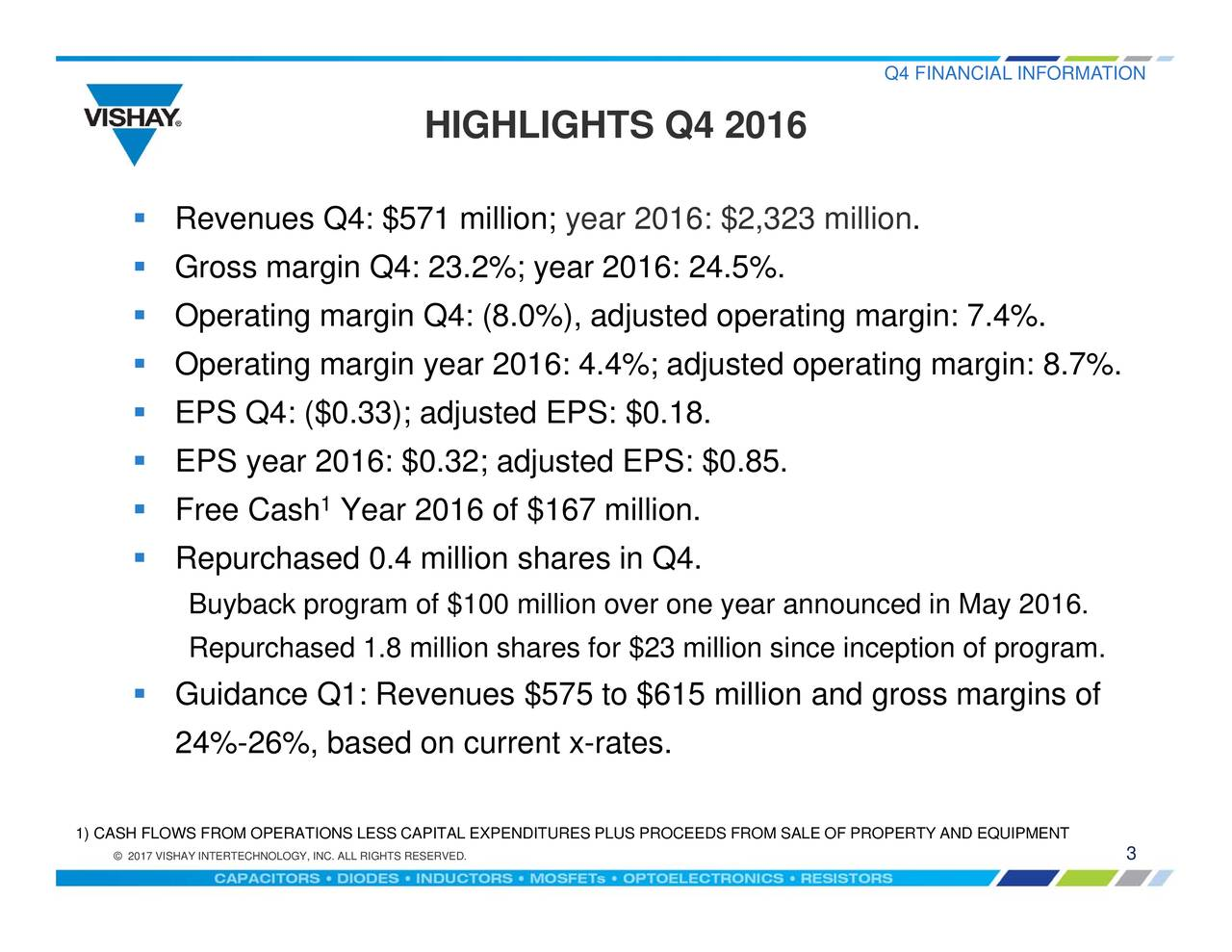 . Q4 FINANCIAL INFORMATION S FROM SALE OF PROPERTY AND EQUIPMENT year 2016: $2,323 million HIGHLIGHTS Q4 2016 Year 2016 of $167 million. 1 IINC. ALL RIGHTS RESERVED.URES PLUS PROCEED Buybecpuchasram1.fm1lionslanre Revenues Q4: $571 million;3;(8.r2j)16:j24t5;:$0ur8.idgope Q4. 2017VISHAYINTERTECHNOLOGY, 1) CASH FLOWS FROM OPERAT