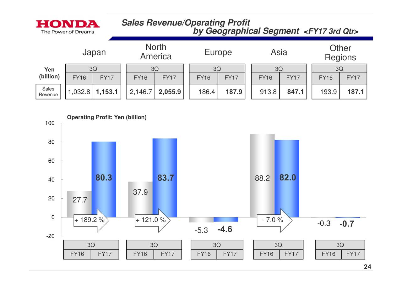 strategic analysis of honda motor company ltd in uk