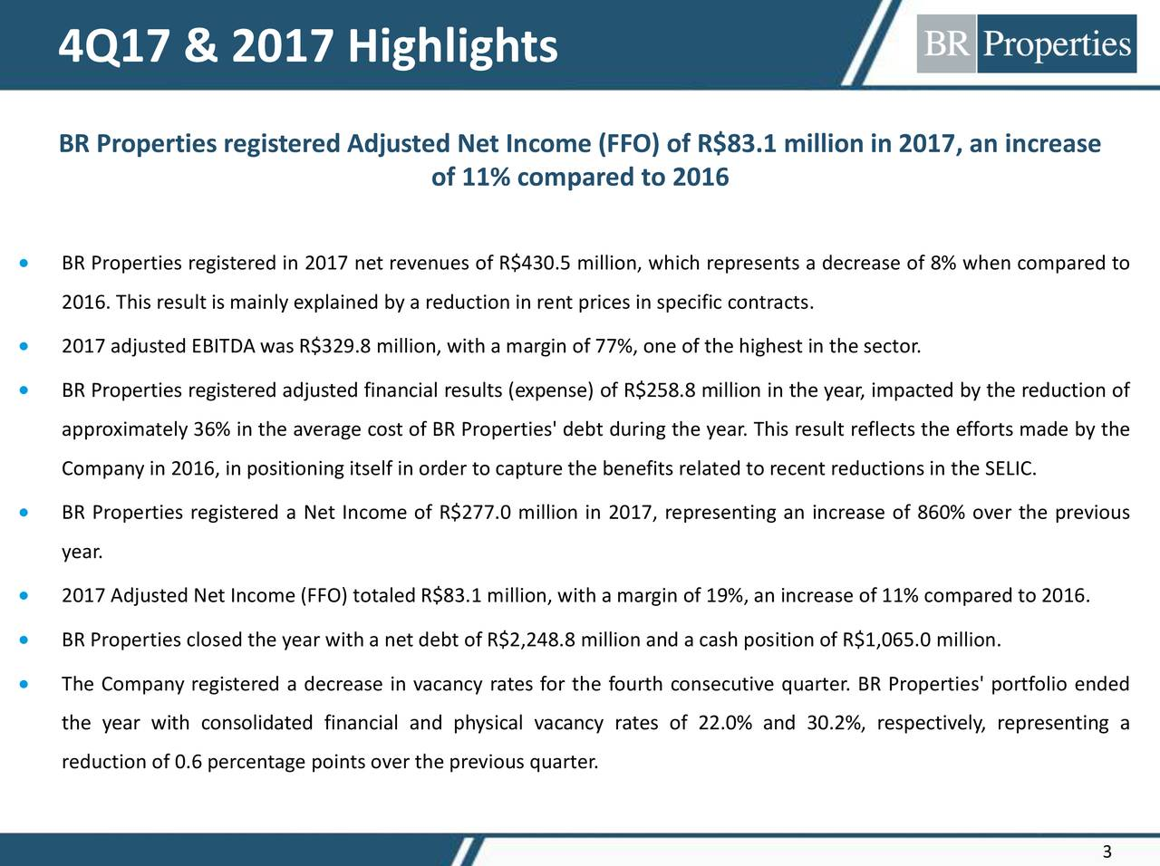 BR Properties registered Adjusted Net Income (FFO) of R$83.1 million in 2017, an increase of 11% compared to 2016 • BR Properties registered in 2017 net revenues of R$430.5 million, which represents a decrease of 8% when compared to 2016. This result is mainly explained by a reduction in rent prices in specific contracts. • 2017 adjusted EBITDA was R$329.8 million, with a margin of 77%, one of the highest in the sector. • BR Properties registered adjusted financial results (expense) of R$258.8 million in the year, impacted by the reduction of approximately 36% in the average cost of BR Properties' debt during the year. This result reflects the efforts made by the Company in 2016, in positioning itself in order to capture the benefits related to recent reductions in the SELIC. • BR Properties registered a Net Income of R$277.0 million in 2017, representing an increase of 860% over the previous year. • 2017 Adjusted Net Income (FFO) totaled R$83.1 million, with a margin of 19%, an increase of 11% compared to 2016. • BR Properties closed the year with a net debt of R$2,248.8 million and a cash position of R$1,065.0 million. • The Company registered a decrease in vacancy rates for the fourth consecutive quarter. BR Properties' portfolio ended the year with consolidated financial and physical vacancy rates of 22.0% and 30.2%, respectively, representing a reduction of 0.6 percentage points over the previous quarter.