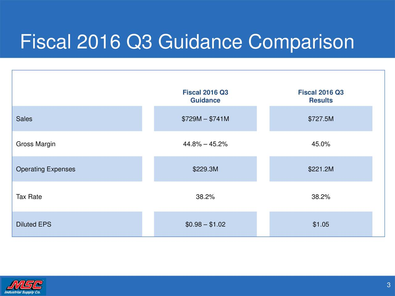 Fiscal 2016 Q3 Fiscal 2016 Q3 Guidance Results Sales $729M  $741M $727.5M Gross Margin 44.8%  45.2% 45.0% Operating Expenses $229.3M $221.2M Tax Rate 38.2% 38.2% Diluted EPS $0.98  $1.02 $1.05 3
