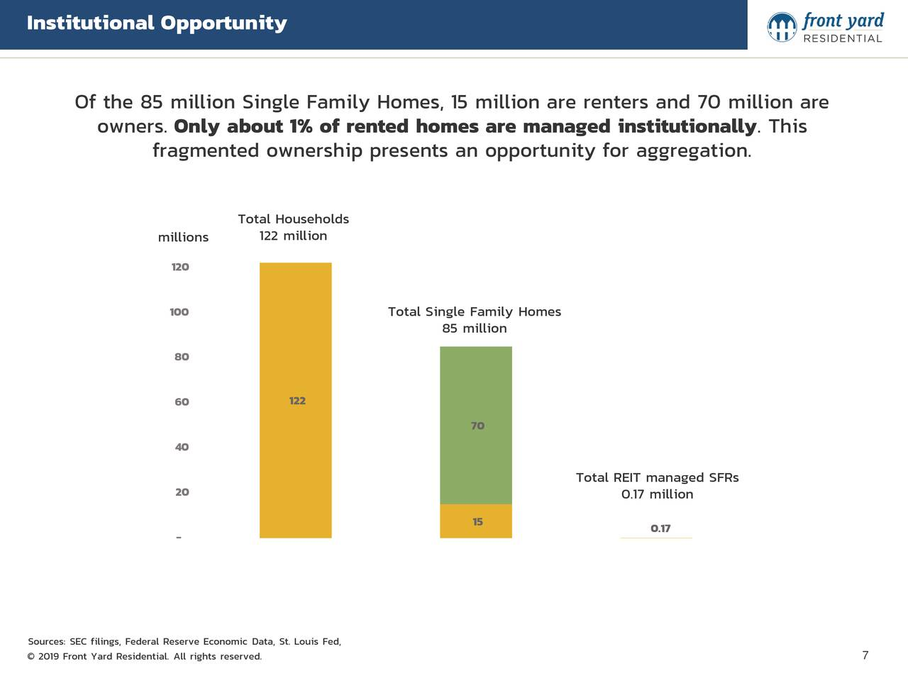 Of the 85 million Single Family Homes, 15 million are renters and 70 million are owners. Only about 1% of rented homes are managed institutionally. This fragmented ownership presents an opportunity for aggregation. Total Households millions 122 million 120 100 Total Single Family Homes 85 million 80 60 122 70 40 Total REIT managed SFRs 20 0.17 million 15 0.17 - Sources: SEC filings, Federal Reserve Economic Data, St. Louis Fed, © 2019 Front Yard Residential. All rights reserved. 7