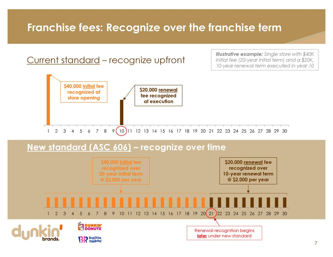 article analysis for revenue recognition timing and Consequently, the transfer pricing documentation for the foreign distributor's 2018 results should include additional analysis to explain the changes in revenue recognition and show that these results, after reliable adjustments for timing differences are made, continue to be consistent with the arm's-length standard.