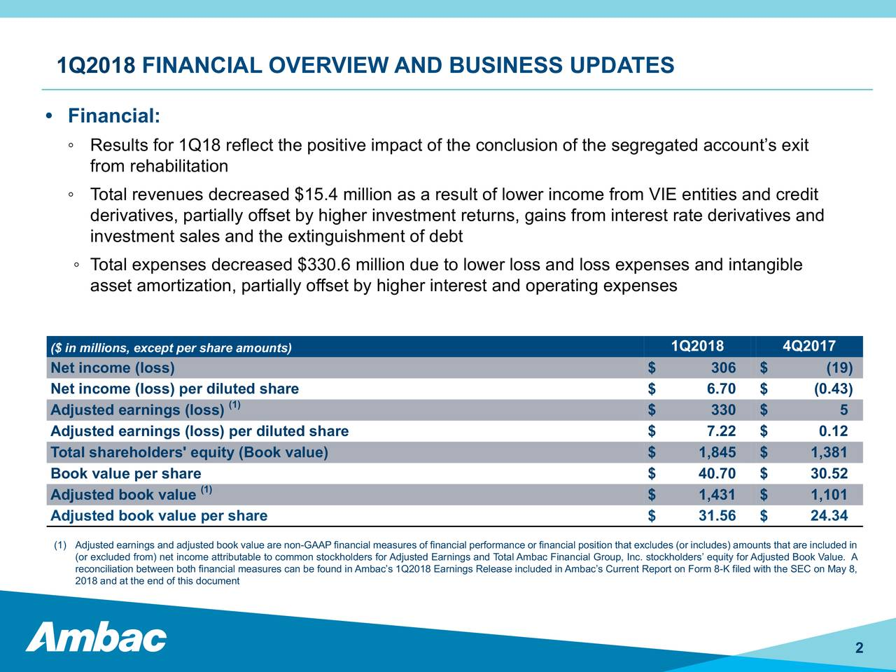 Ambac (AMBC) Announces Quarterly Earnings Results