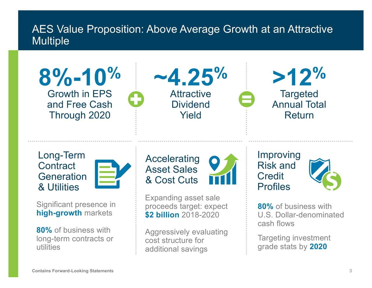 Multiple % % % 8%-10 ~4.25 >12 Growth in EPS Attractive Targeted and Free Cash Dividend Annual Total Through 2020 Yield Return Long-Term Accelerating Improving Contract Asset Sales Risk and Generation & Cost Cuts Credit & Utilities Profiles Expanding asset sale Significant presence proceeds target: expec80% of business with high-growth markets $2 billion 2018-2020 U.S. Dollar-denominated 80% of business with cash flows long-term contracts ocost structure foratinTargeting investment utilities additional savings grade stats by 2020 Contains Forward-Looking Statements 3