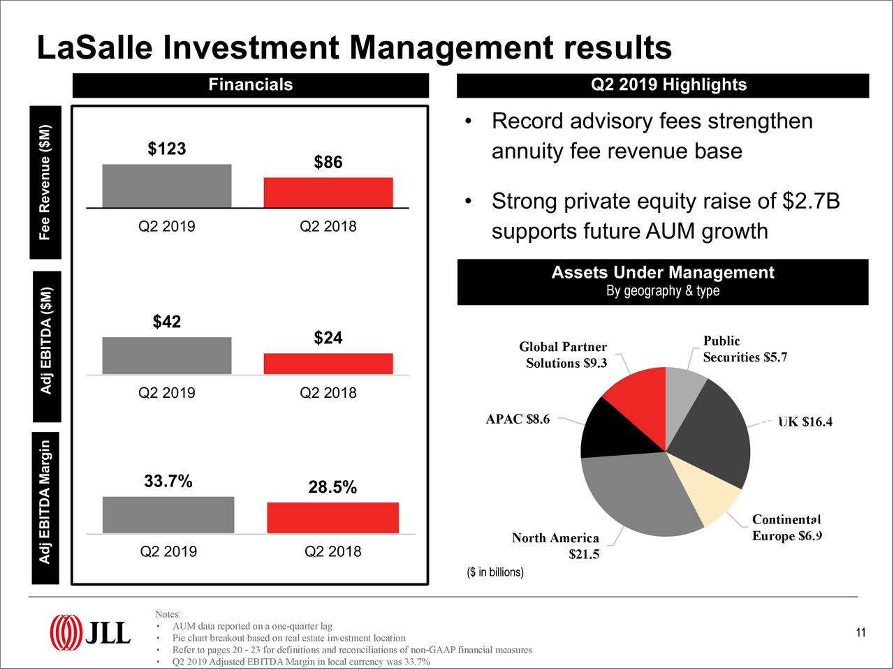Lasalle investment strategy annual 2021 tfi union investment wycena
