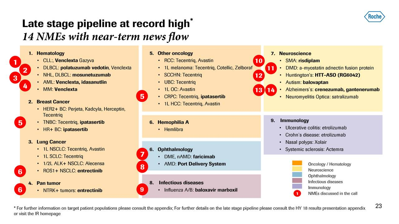 Roche Holding's (RHHBY) Virtual Late Stage Pipeline Event