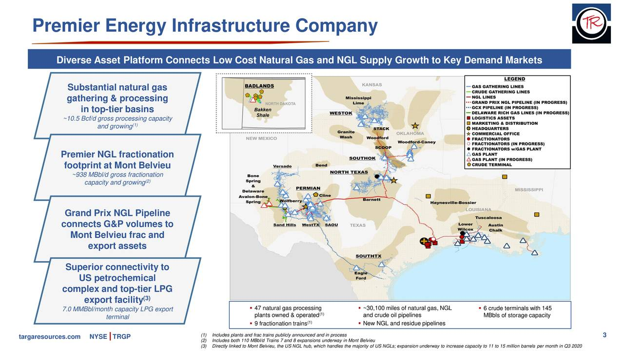 Diverse Asset Platform Connects Low Cost Natural Gas and NGL Supply Growth to Key Demand Markets Substantial natural gas gathering & processing in top-tier basins ~10.5 Bcf/d gross pro(1)sing capacity and growing Premier NGL fractionation footprint at Mont Belvieu ~938 MBbl/d gross fractionation capacity and growing2) Grand Prix NGL Pipeline connects G&P volumes to Mont Belvieu frac and export assets Superior connectivity to US petrochemical complex and top-tier LPG export facility (3) 7.0 MMBbl/month capacity LPG export  47 natural gas processing  ~30,100 miles of natural gas, NGL  6 crude terminals with 145 terminal plants owned & operated and crude oil pipelines MBbls of storage capacity  9 fractionation trains  New NGL and residue pipelines targaresources.com NYSE TRGP (1)Includes plants and frac trains publicly announced and in process 3 (3)Directly linked to Mont Belvieu, the US NGL hub, which handles the majority of US NGLs; expansion underway to increase capacity to 11 to 15 million barrels per month in Q3 2020